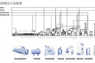 中药提取设备、浓缩、回收、干燥、制粒生产线流程图