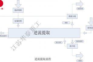 逆流提取工艺流程图